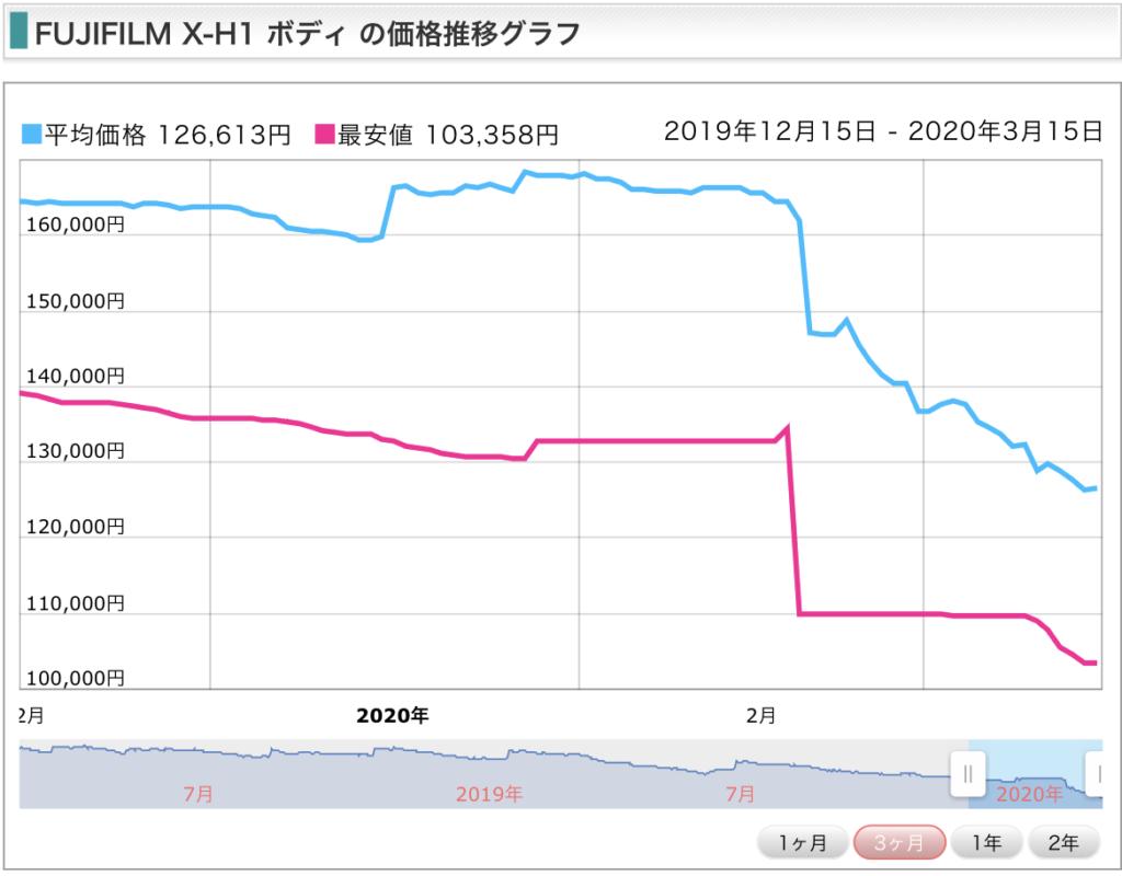XーH1の価格表