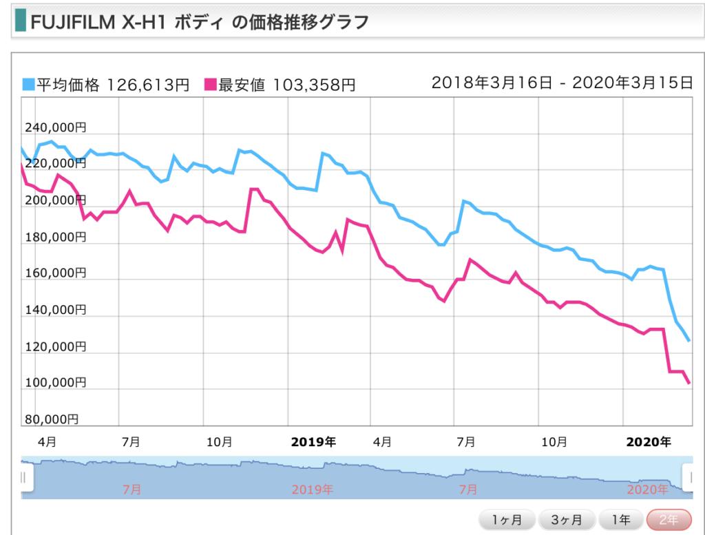 X-H1の価格表